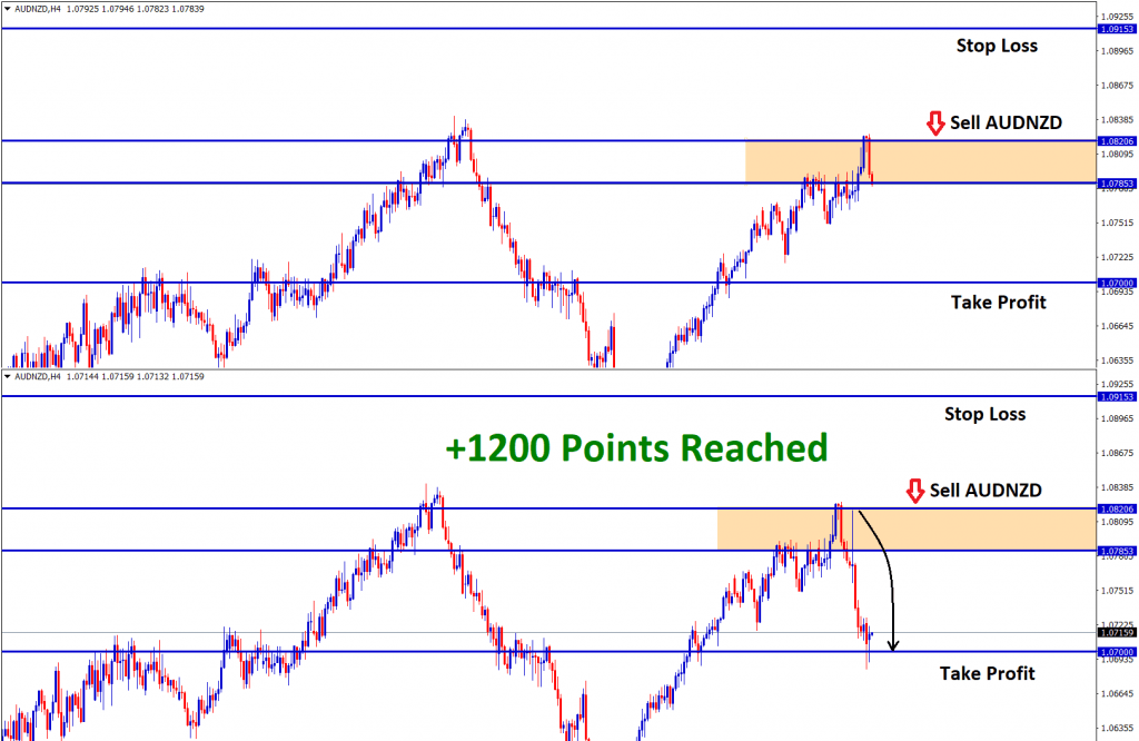 audnzd reached 1200 points profit in sell signal