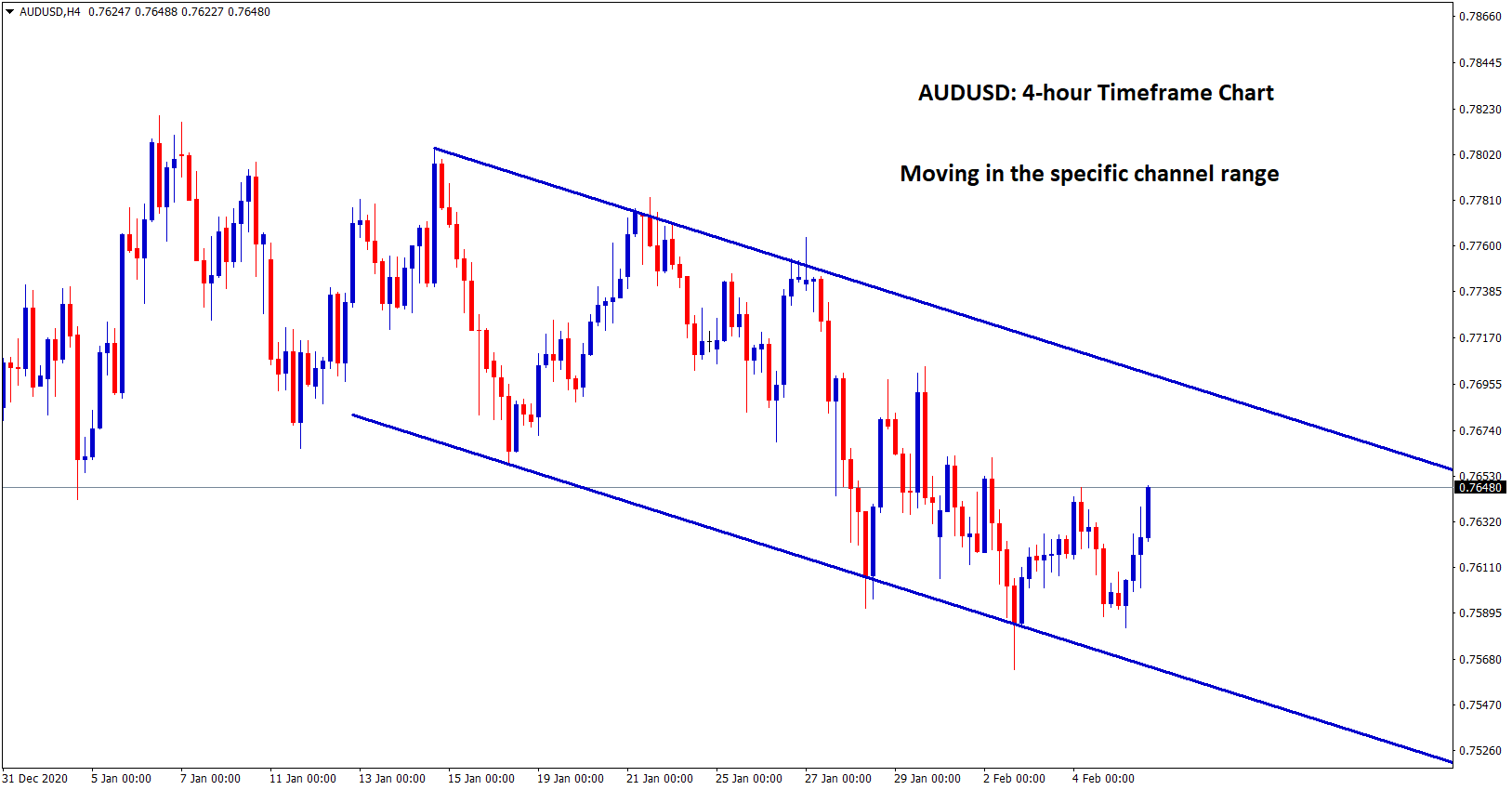audusd moving in a downtrend range
