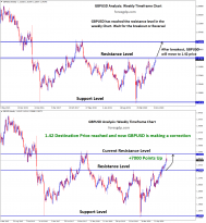 destination price 1.42 resistance level reached in GBPUSD