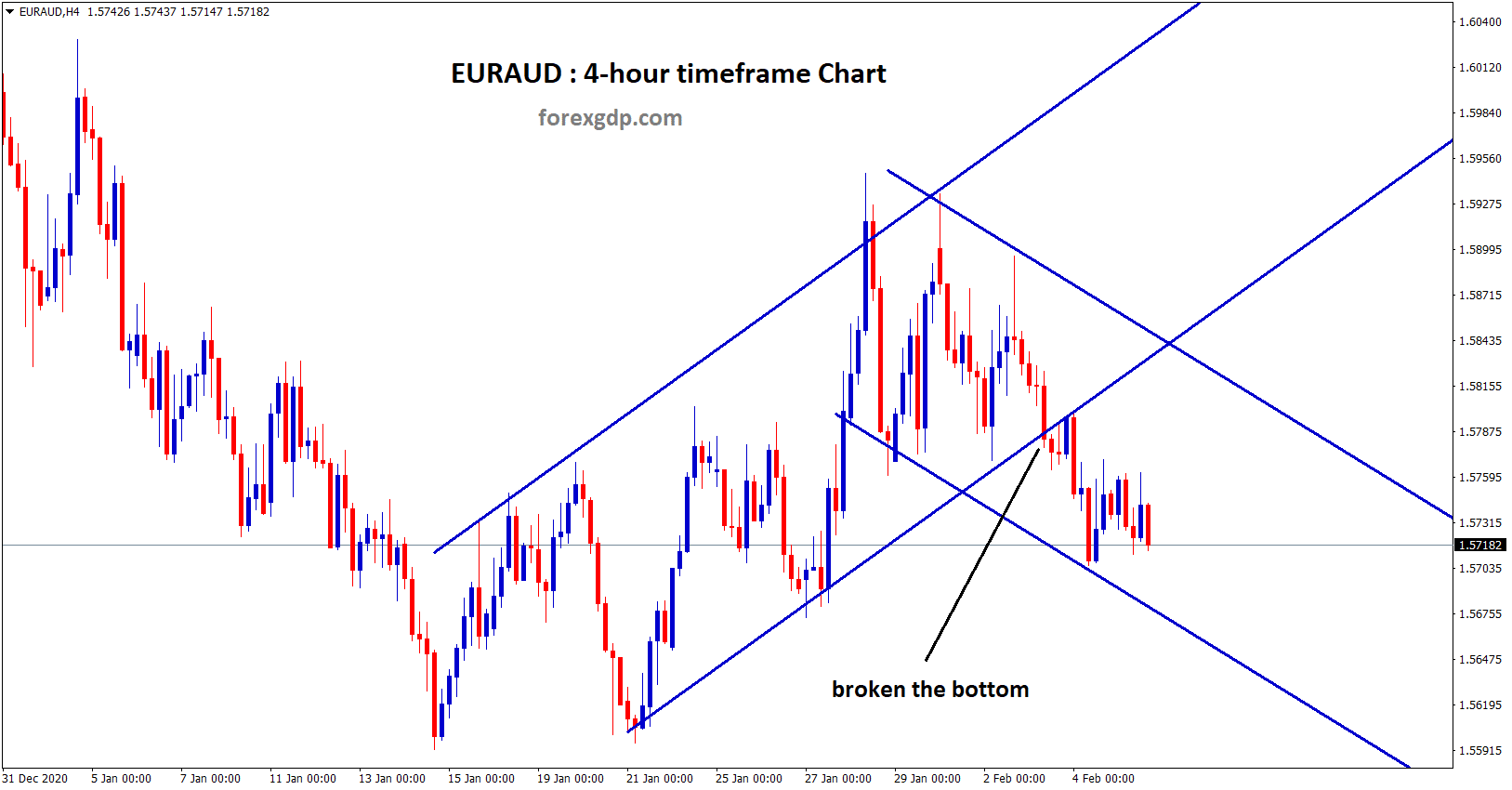 euraud breakout and ranging