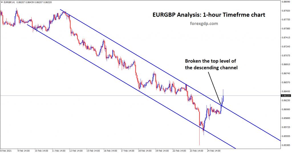 eurgbp has broken the top level of the descending channel