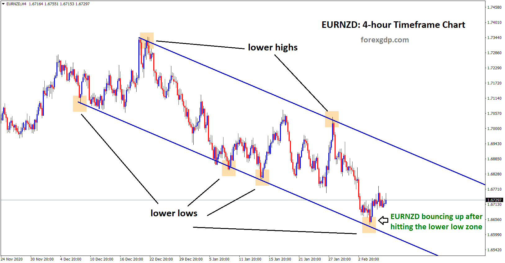 eurnzd bouncing up after hitting the lower low zone in 4hr chart