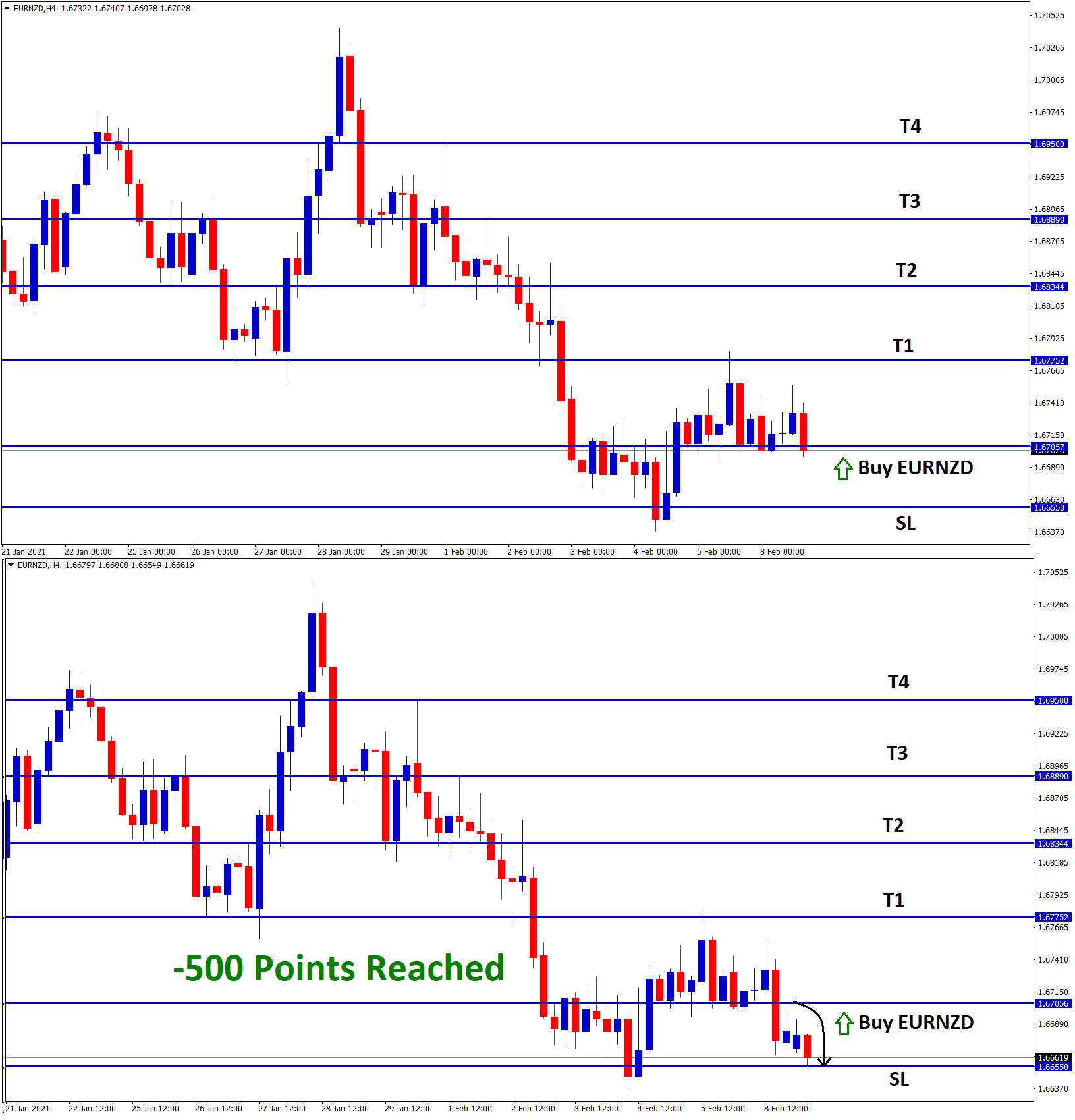 eurnzd reached 500 points SL