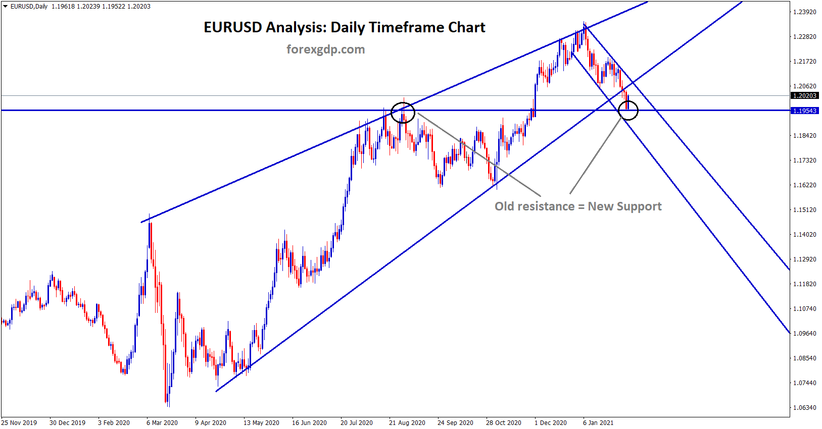 eurusd bounce from new support breaking rising wedge