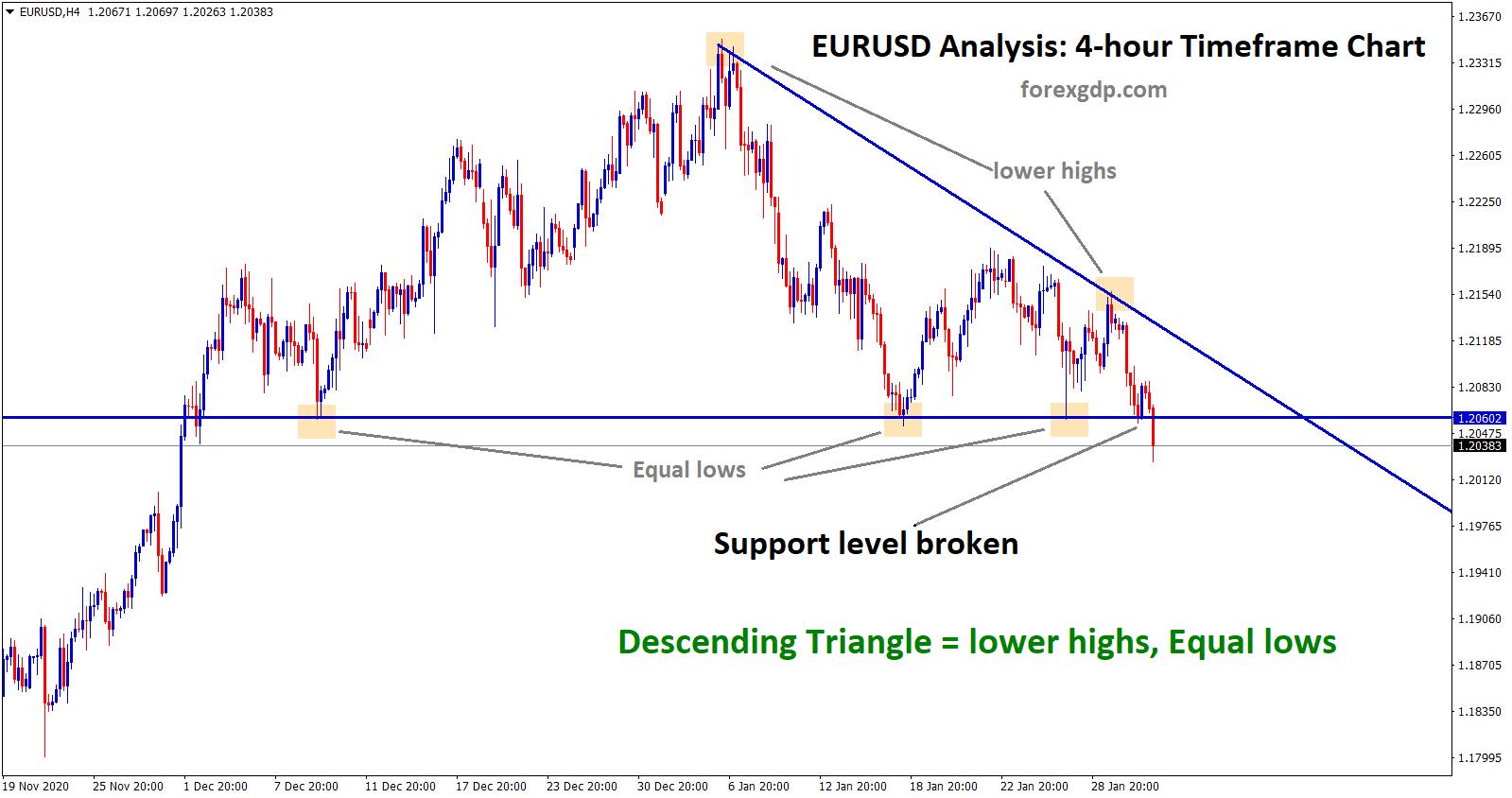 eurusd broken the support level of descending triangle pattern