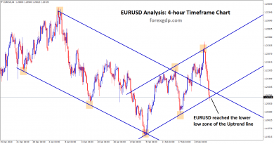 eurusd reached the lower low zone of the uptrend line