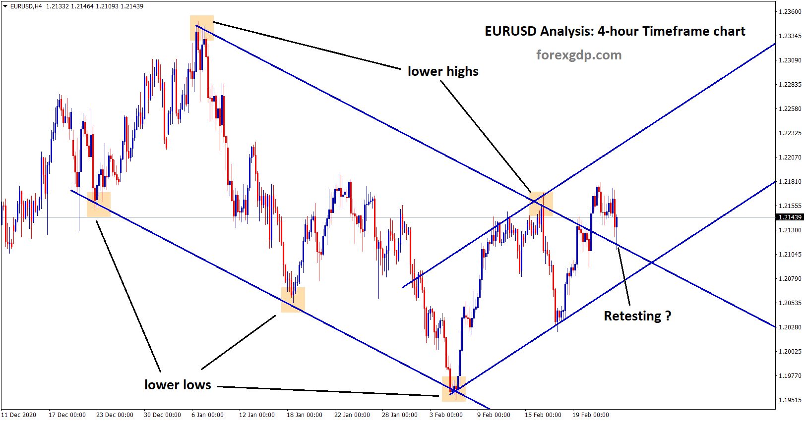 eurusd retesting the broken level in 4hr