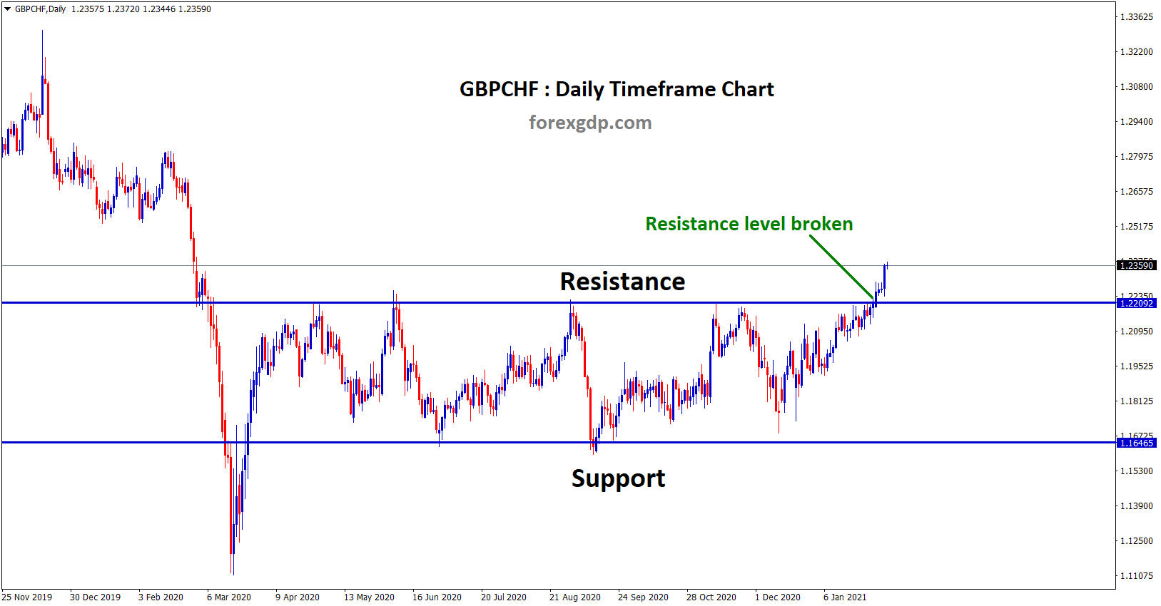 gbpchf broken the top of the rectangle box pattern