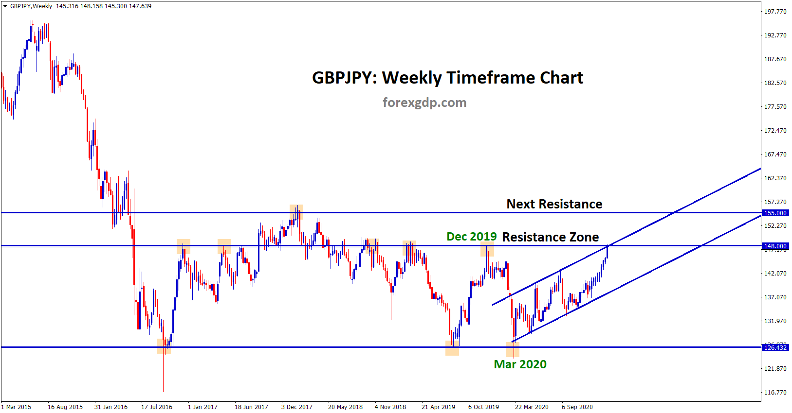 gbpjpy has reached the resistance zone in the weekly chart