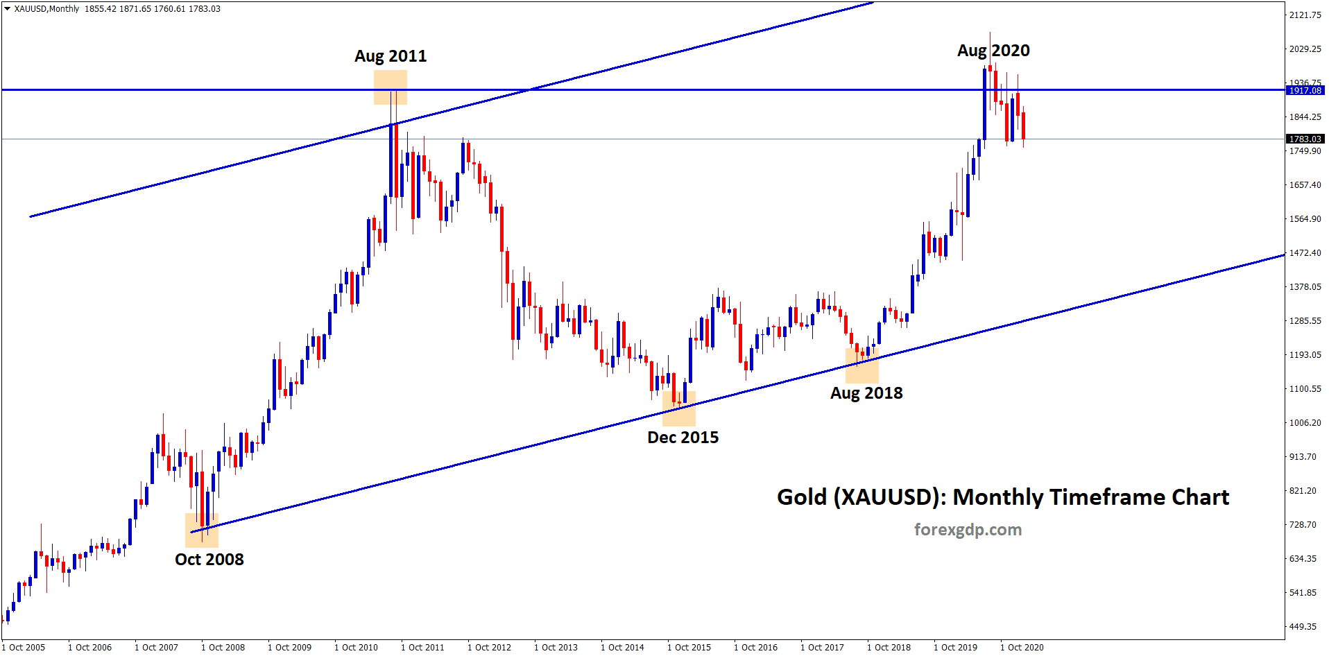 gold at the top resistance zone in the monthly timeframe chart