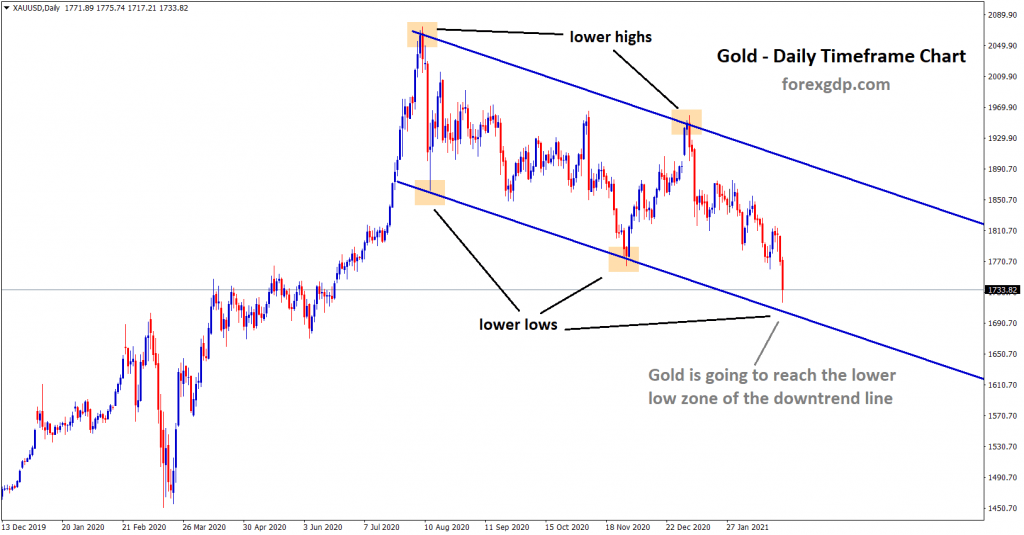 gold going to reach the lower low zone of the downtrend line