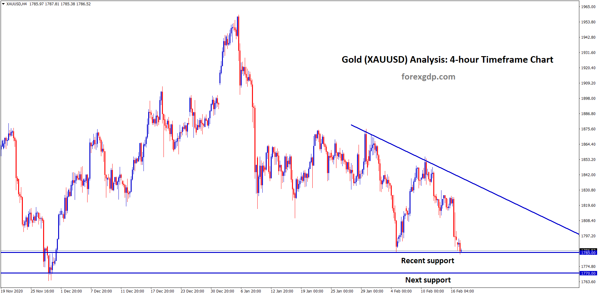 gold reached the recent support in h4