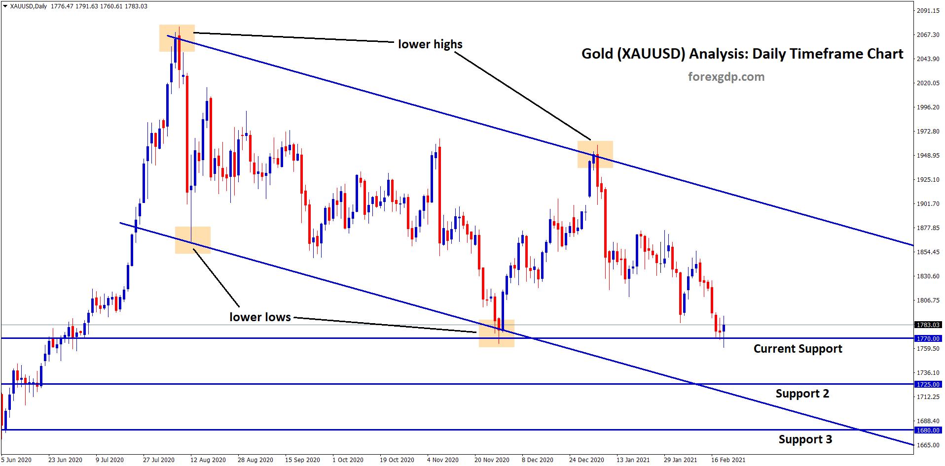 gold xauusd analysis suppot zones