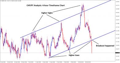higher low broker in chfjpy signal
