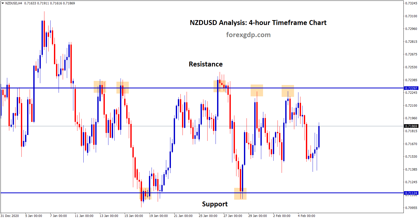 nzdusd ranging up and down between resistance and support