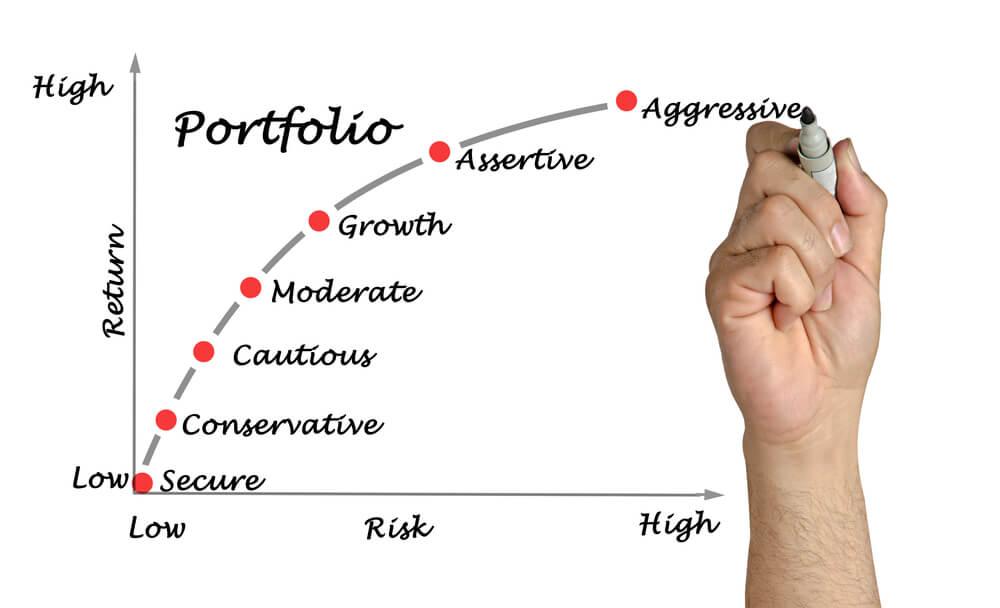 risk reward using leverage in forex trading