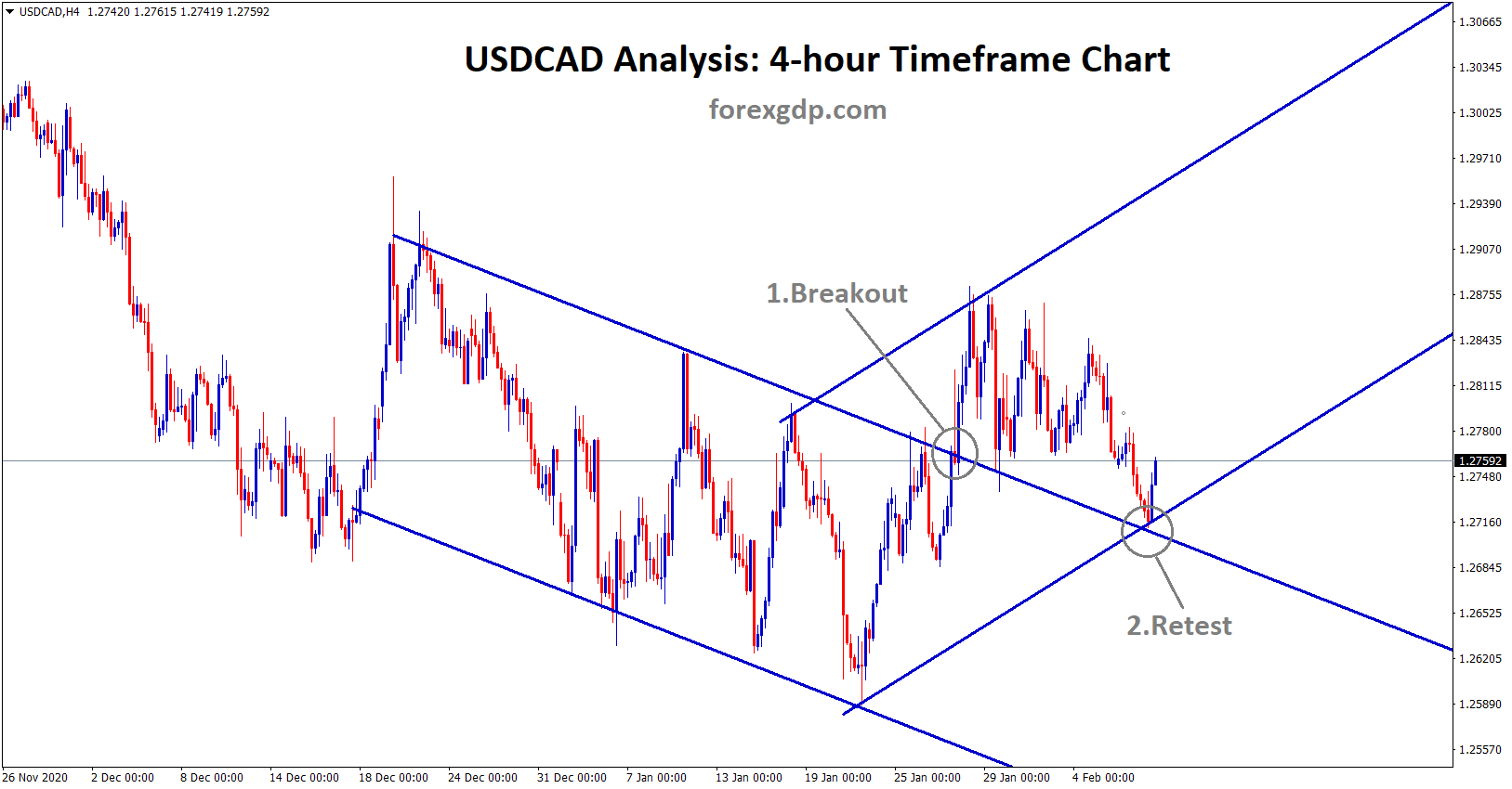 usdcad breakout and retest of the trend line