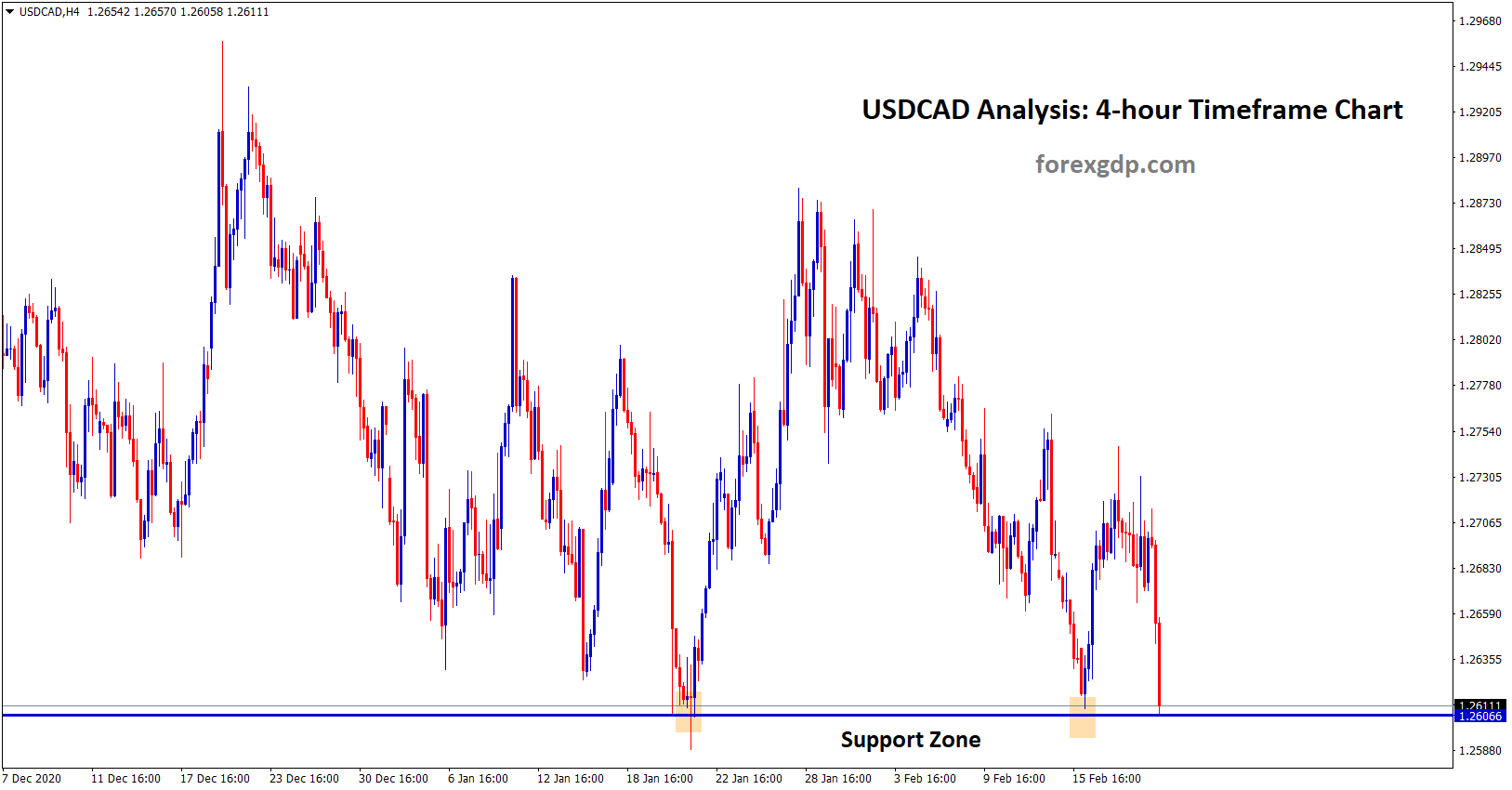 usdcad hits the support zone for third time