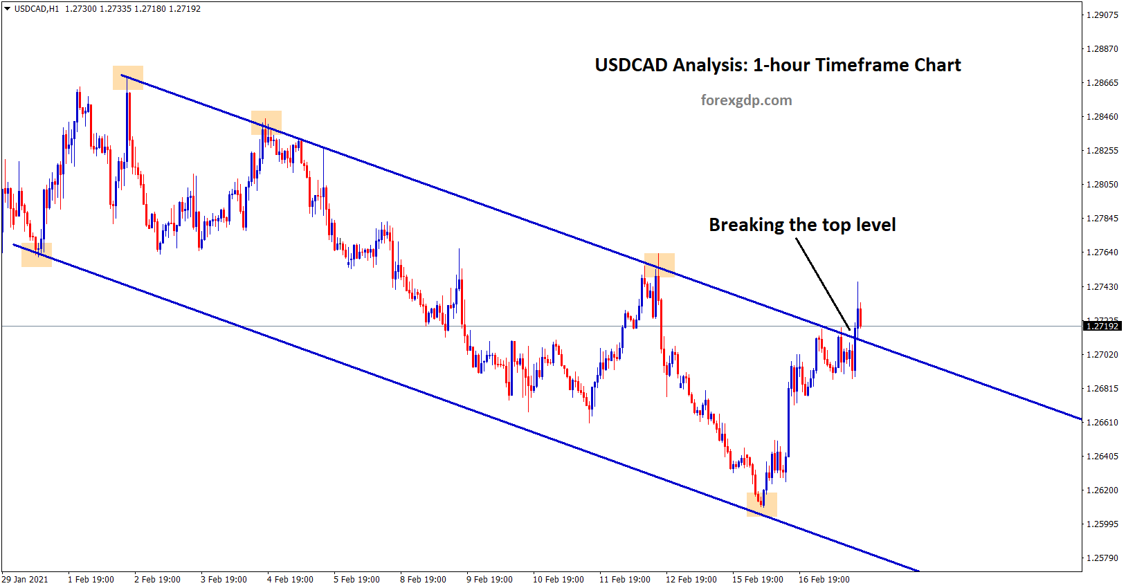 usdcad is breaking the top level of the downtrend line
