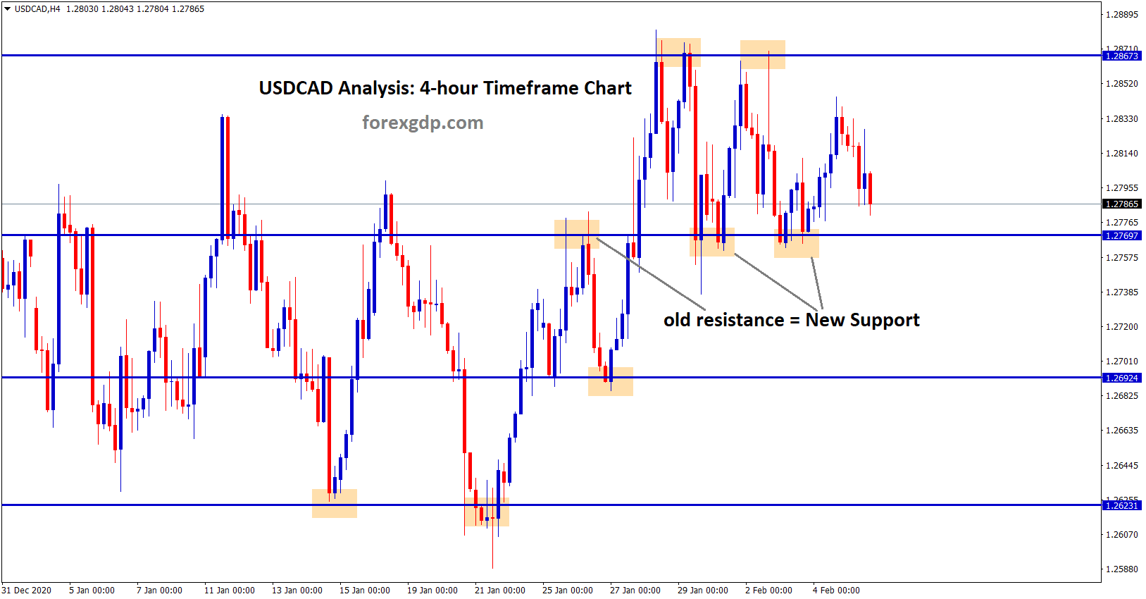 usdcad resistance becomes support in new form