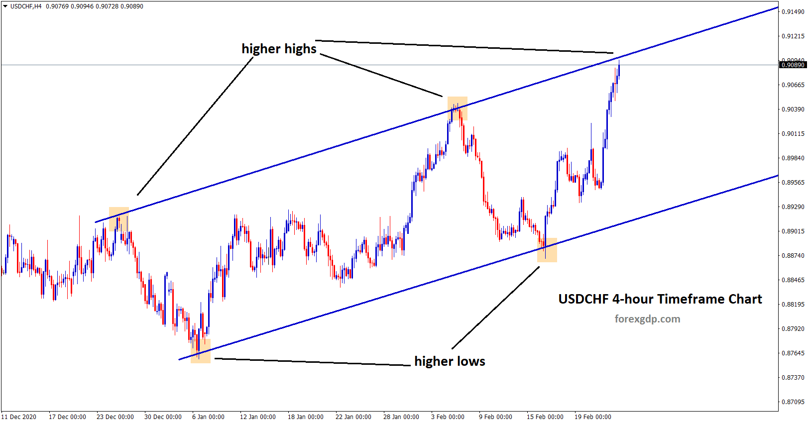 usdchf at the higher high zone in 4hr