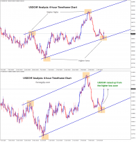 usdchf climbed up from the higher low zone