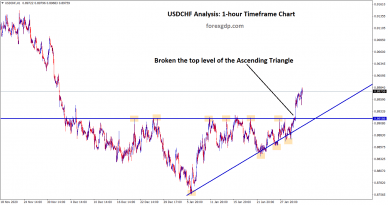 usdchf has broken the top level of the ascending triangle patterns