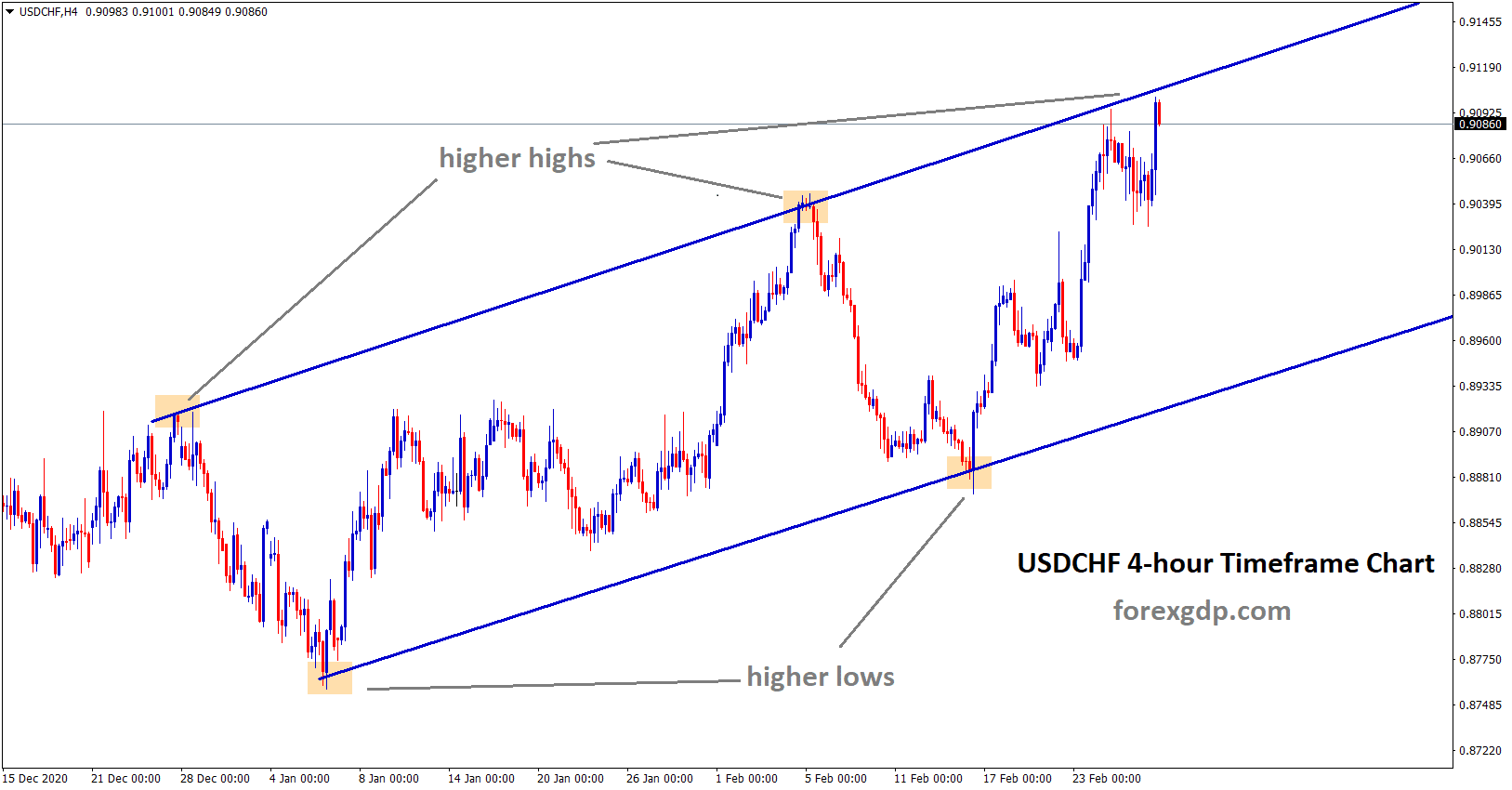 usdchf reached the higher high zone of an uptrend