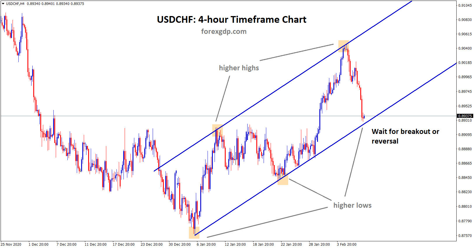 usdchf uptrend wait for breakout or reversal