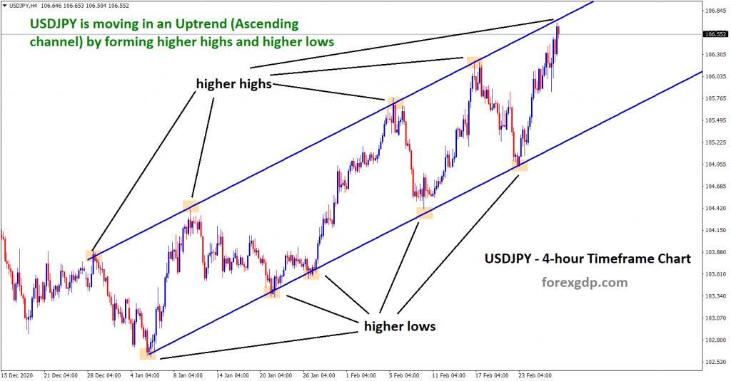 usdjpy ascending channel chart setup in uptrend
