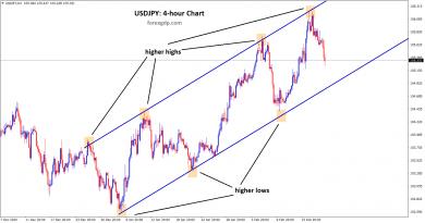 usdjpy h4 uptrend ascending channel