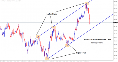usdjpy is making a correction in uptrend line