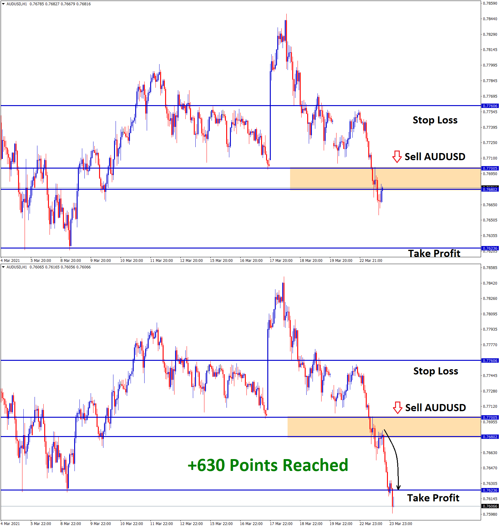 630 points reached in AUDUSD sell signal