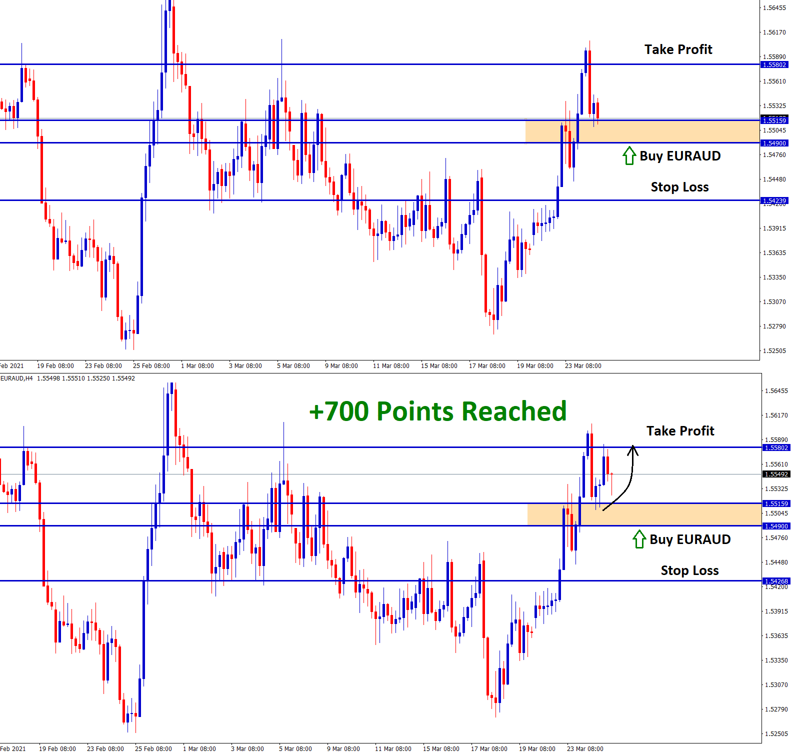 700 points reached in euraud buy signal