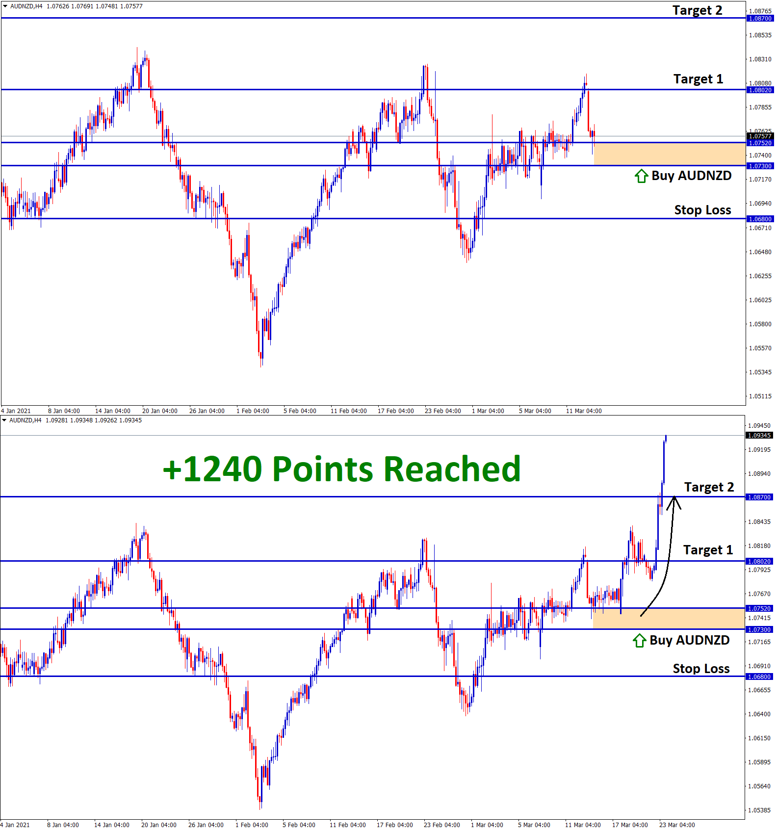 AUDNZD 1240 Points T2 Result