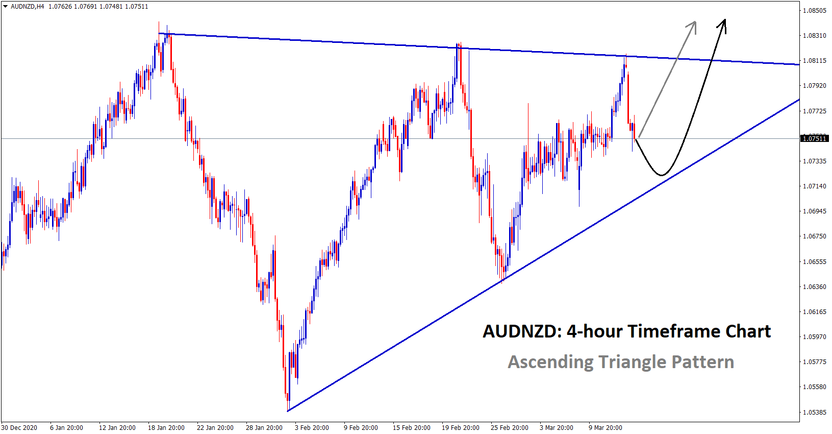 Ascending Triangle pattern in the AUDNZD