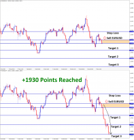 EURUSD 1930 points reached