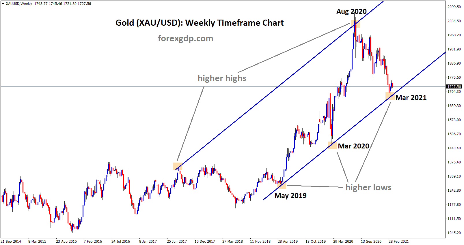 Gold Uptrend move in weekly chart
