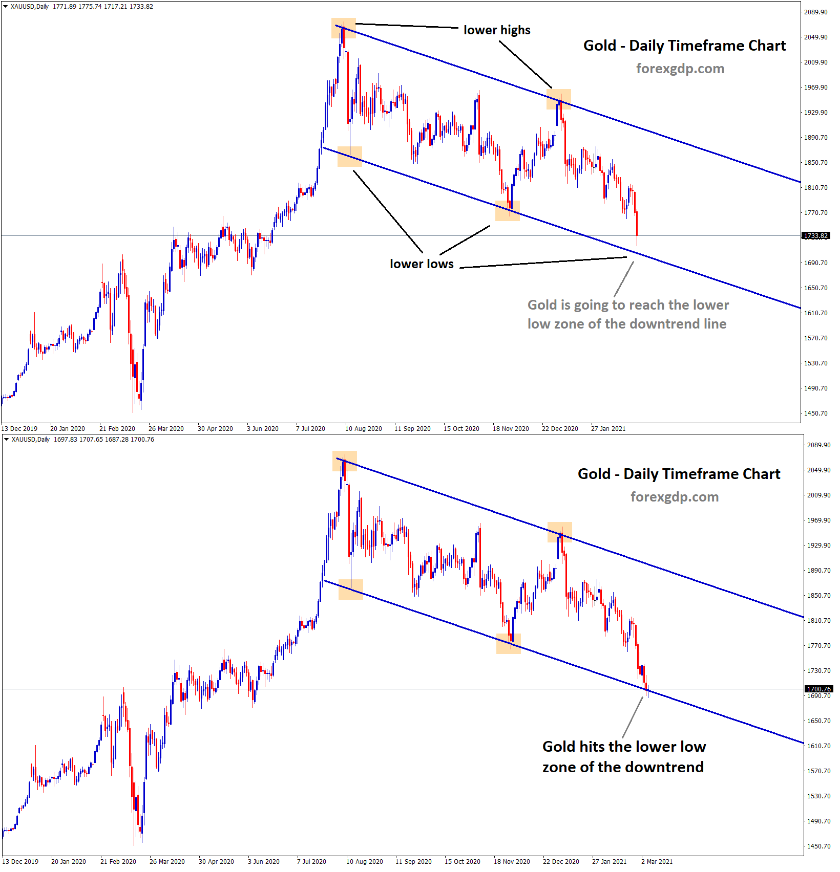 Gold hits the lower low zone of the downtrend line