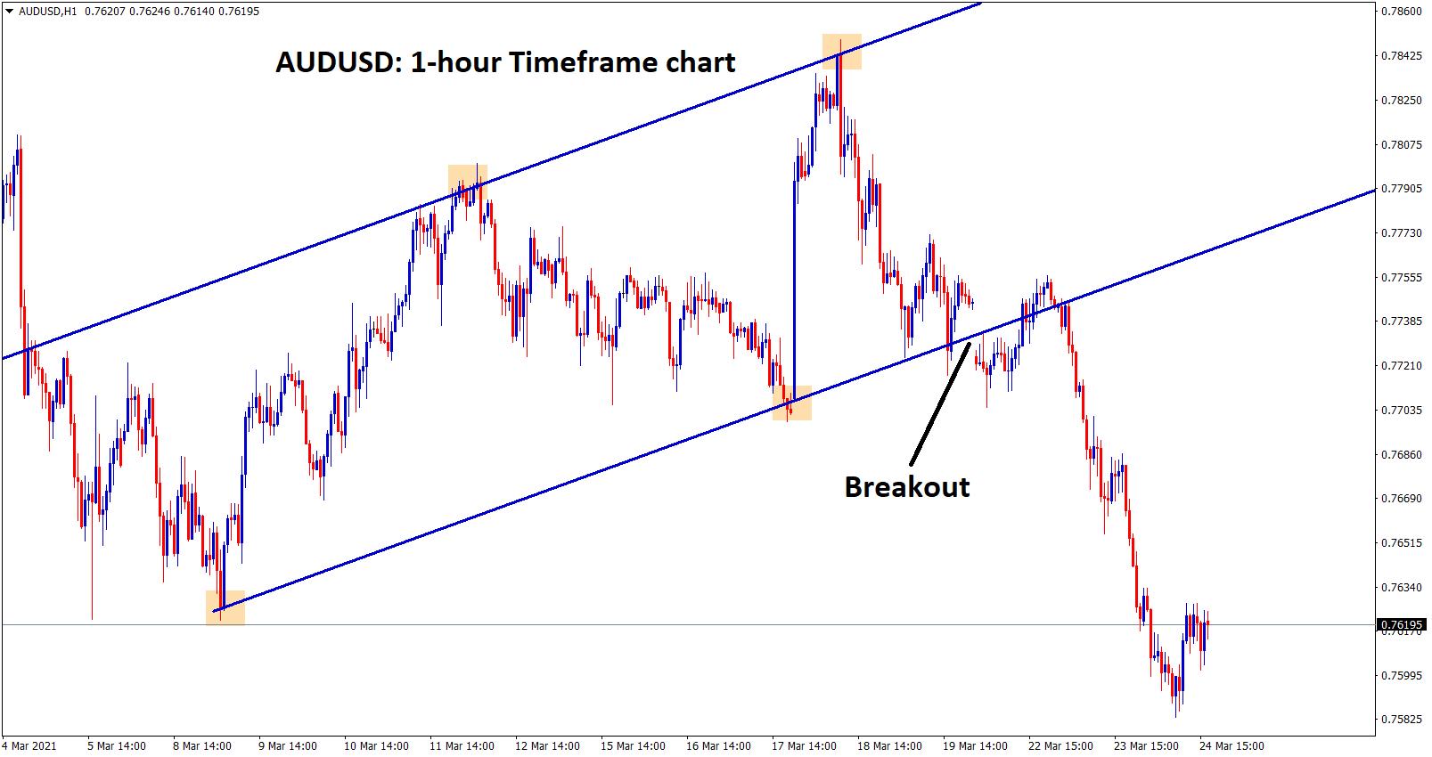 audusd breakout in 1hr chart