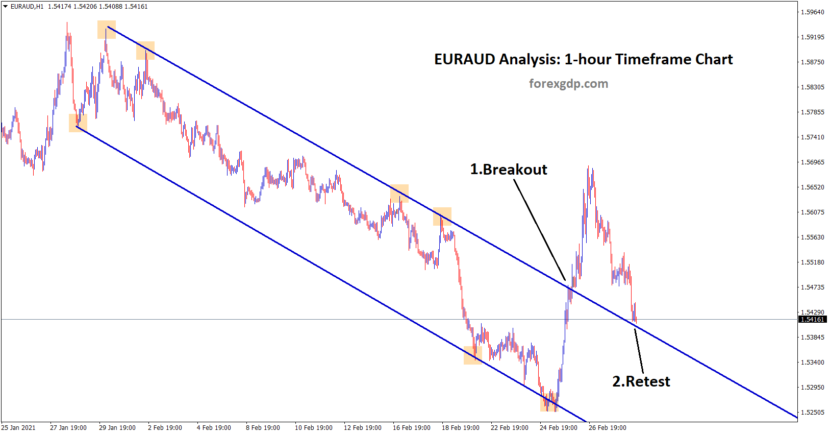 breakout and retest setup in euraud 1hr chart
