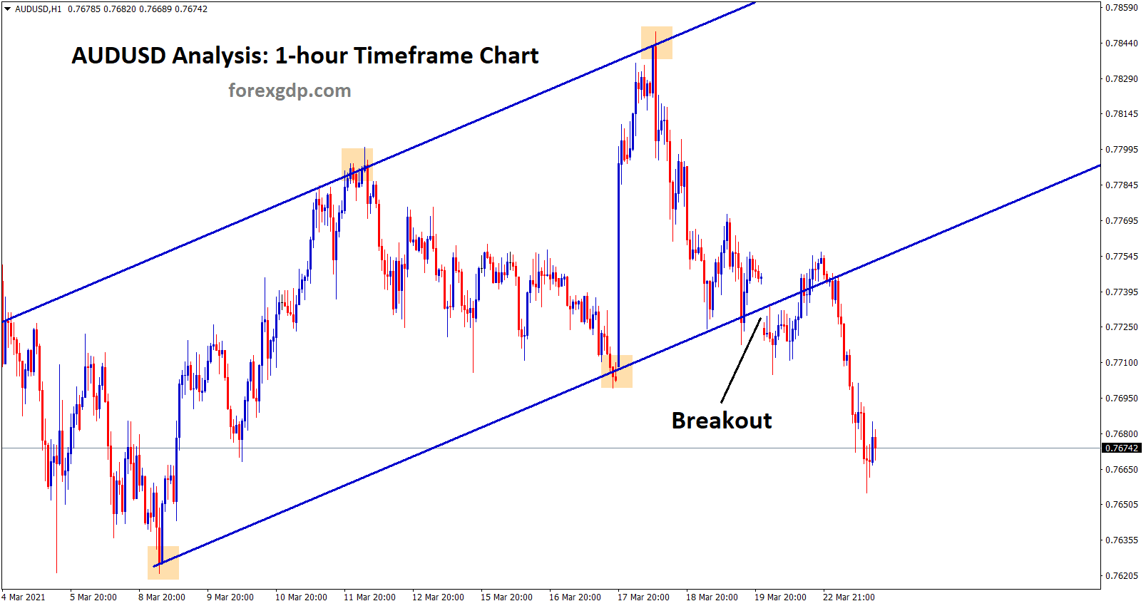 breakout at the bottom of the uptrend line in1hr