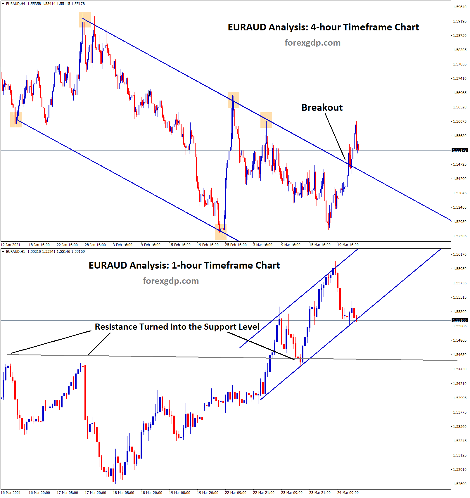 breakout at the top of the downtrend line