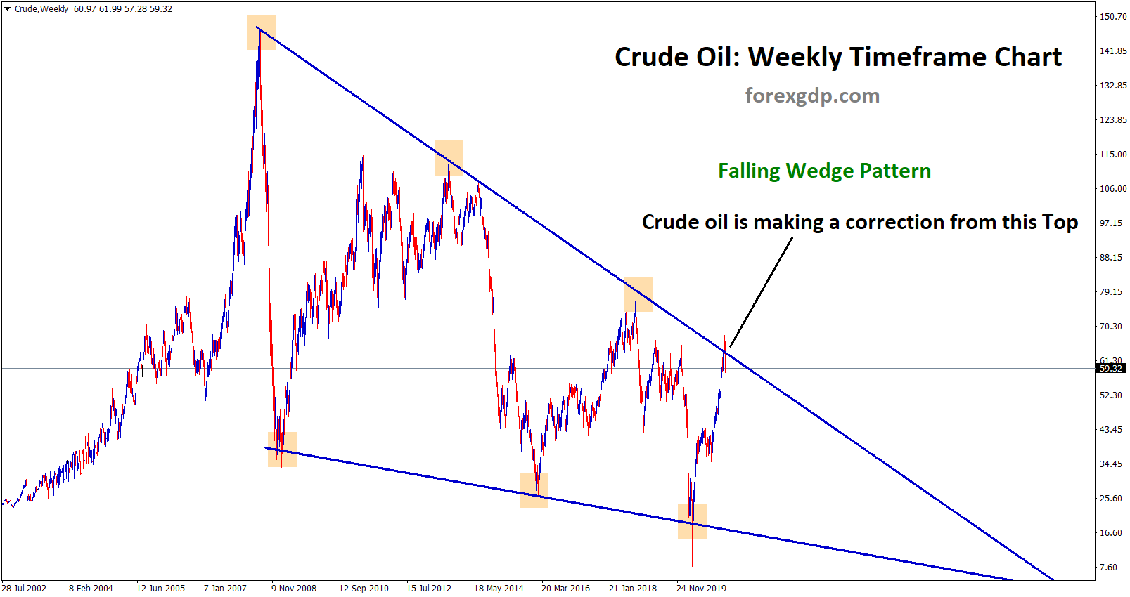 crude oil price correction in the technical chart pattern falling wedge