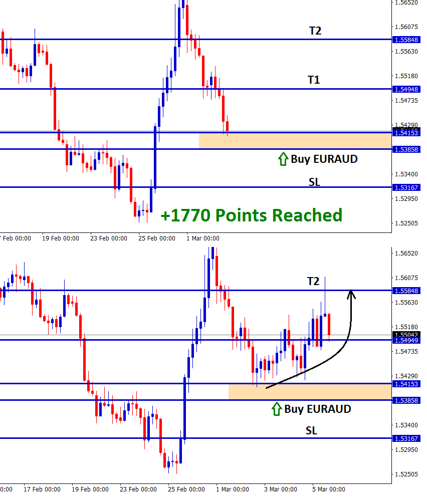 euraud reached target 2 with 1770 points