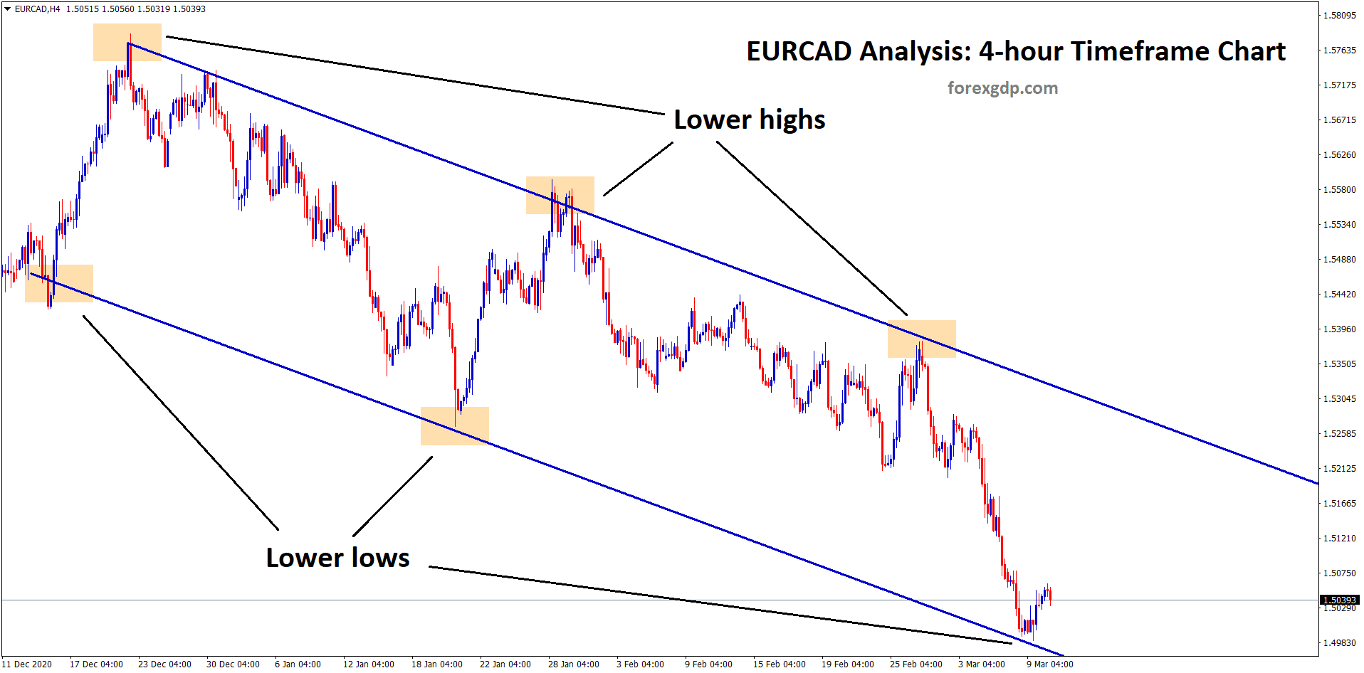 eurcad reached the lower low zone of the downtrend line