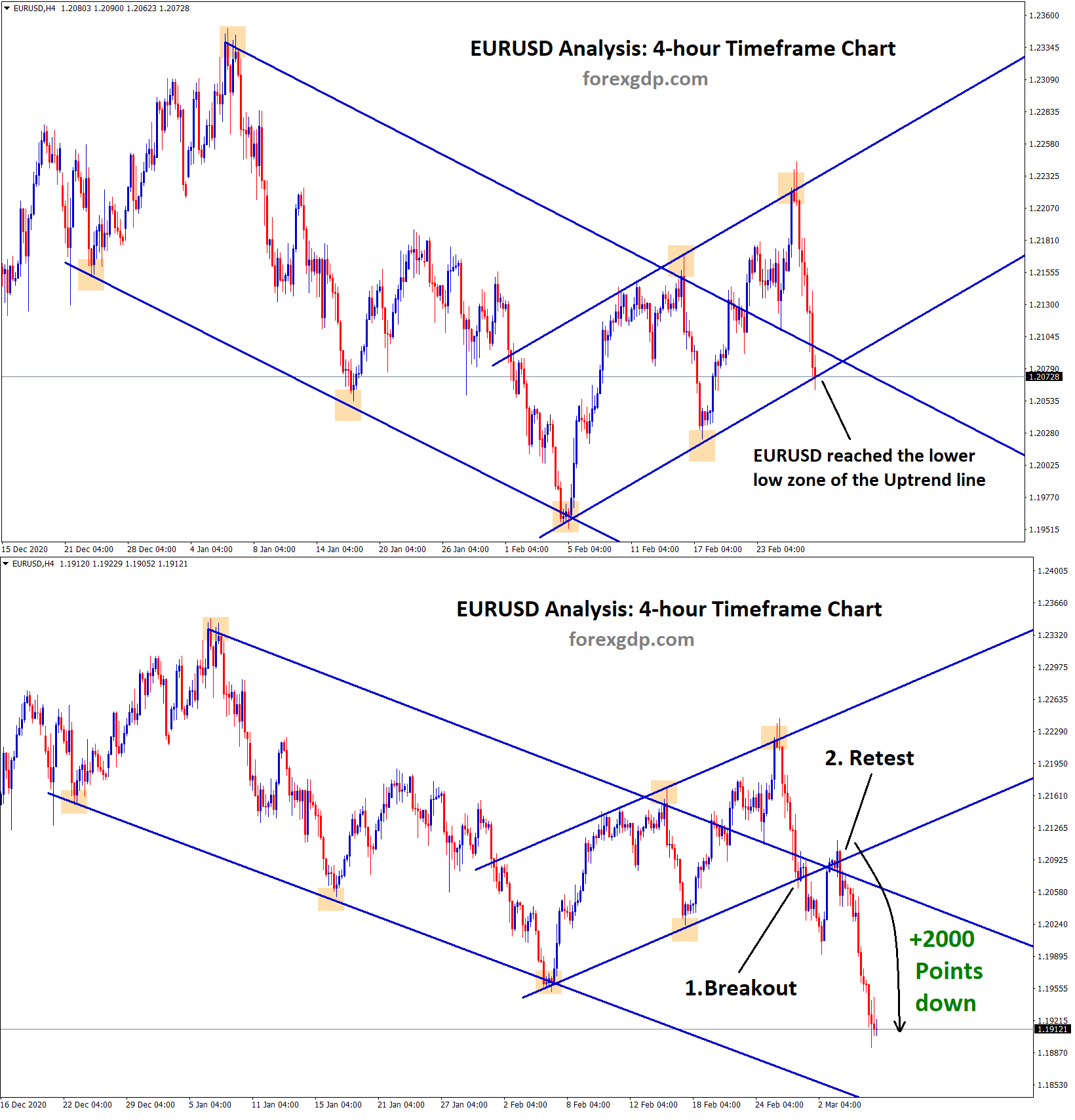 eurusd fall down 2000 poitns after retesting the broken level of the uptrend line