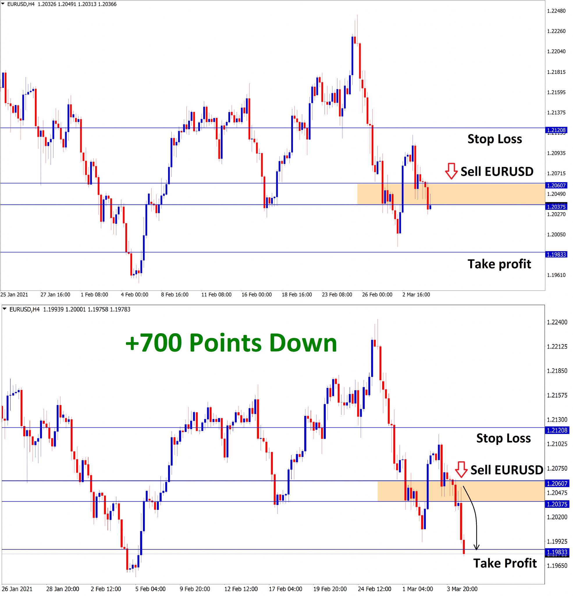 eurusd reached 700 points after the retest move