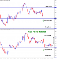 eurusd reached 750 points in buy