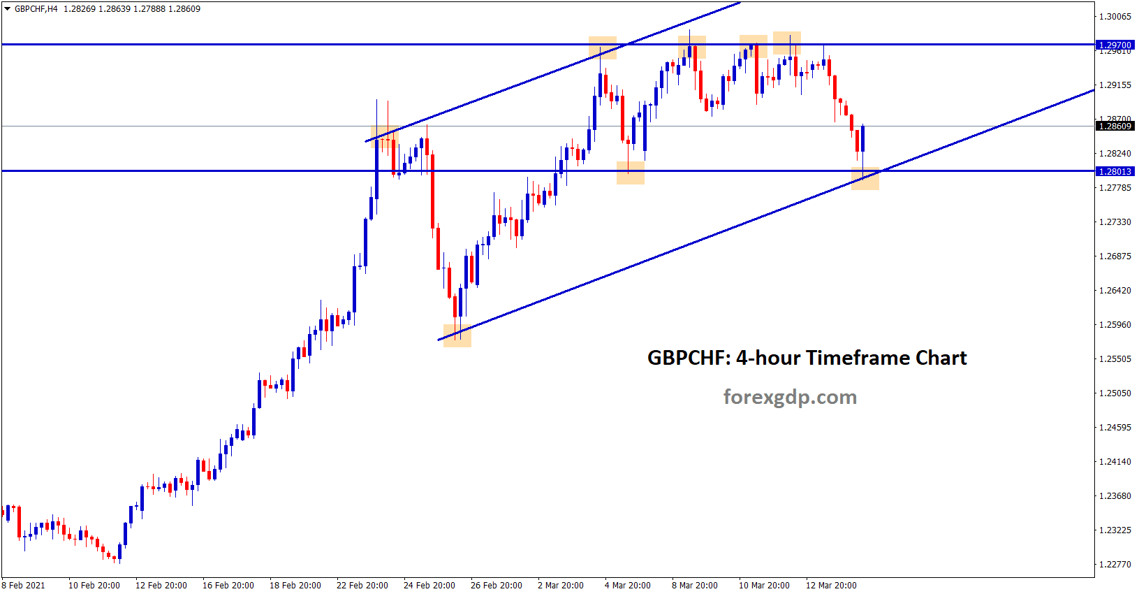 gbpchf uptrend move in h4